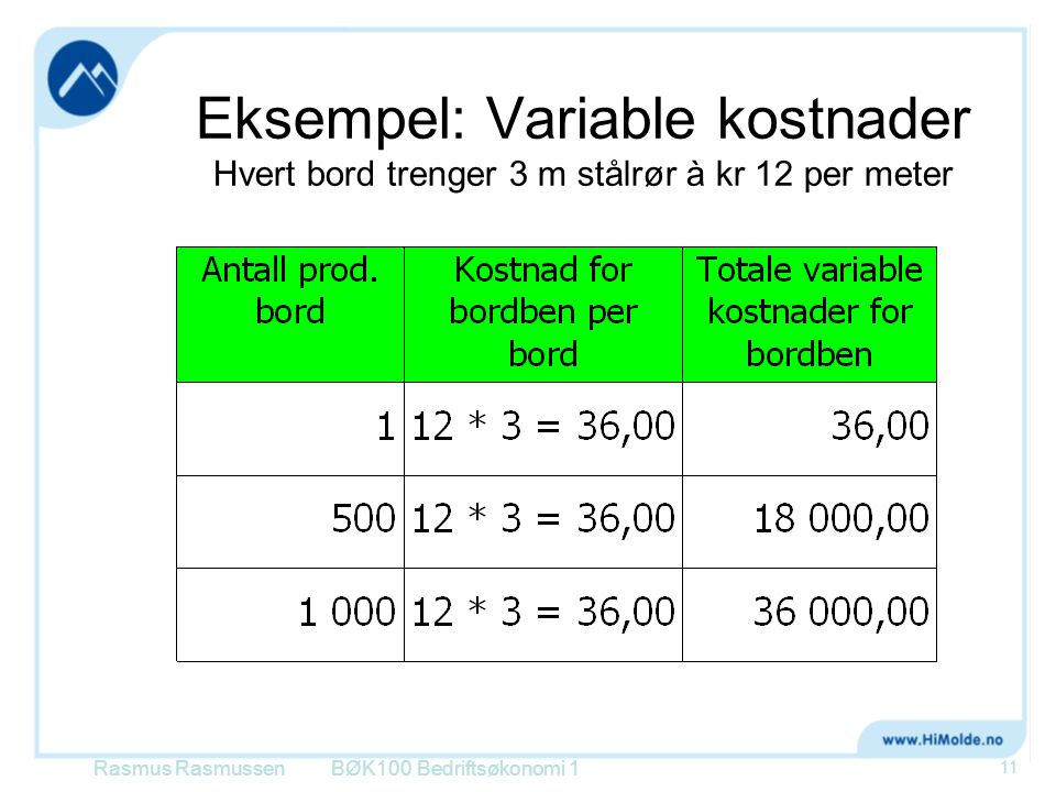 Eksempel: Variable kostnader Hvert bord trenger 3 m stålrør à kr 12 per meter
