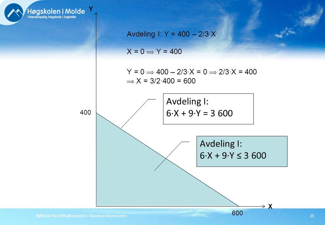 Avdeling I: 6·X + 9·Y = 3 600 Avdeling I: 6·X + 9·Y ≤ 3 600
