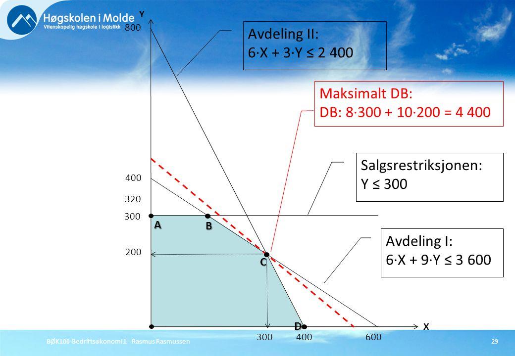 Avdeling II: 6·X + 3·Y ≤ 2 400 Maksimalt DB: