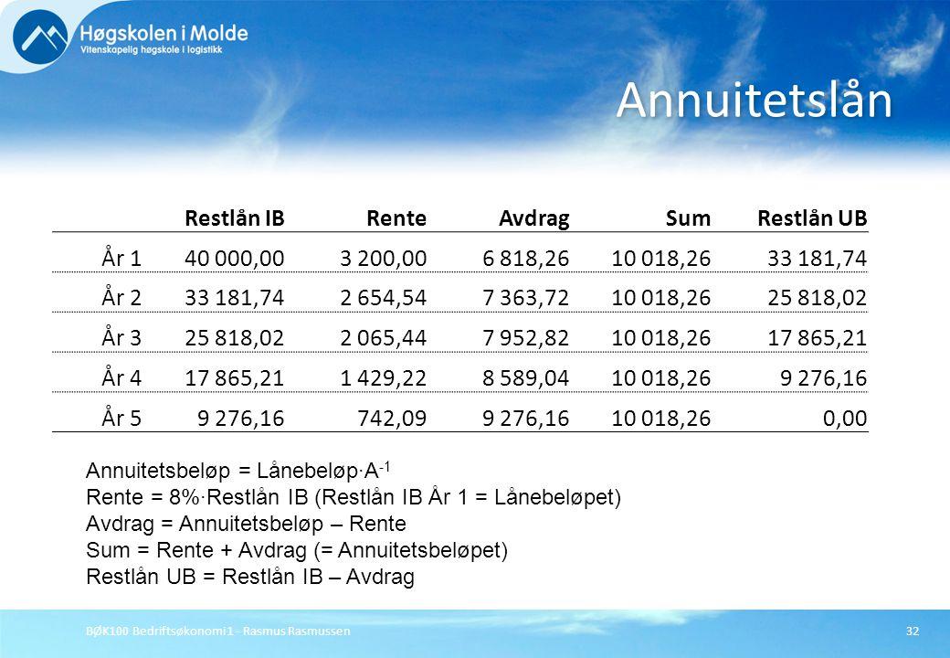 Annuitetslån Restlån IB Rente Avdrag Sum Restlån UB År 1 40 000,00