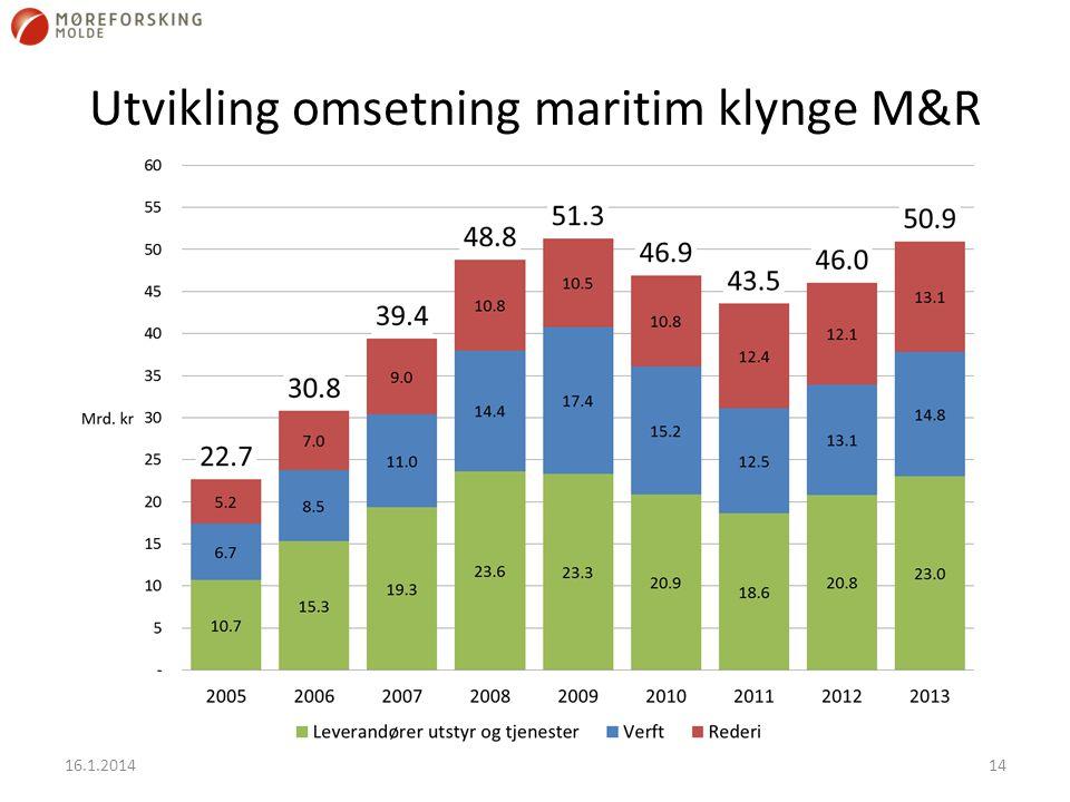Utvikling omsetning maritim klynge M&R