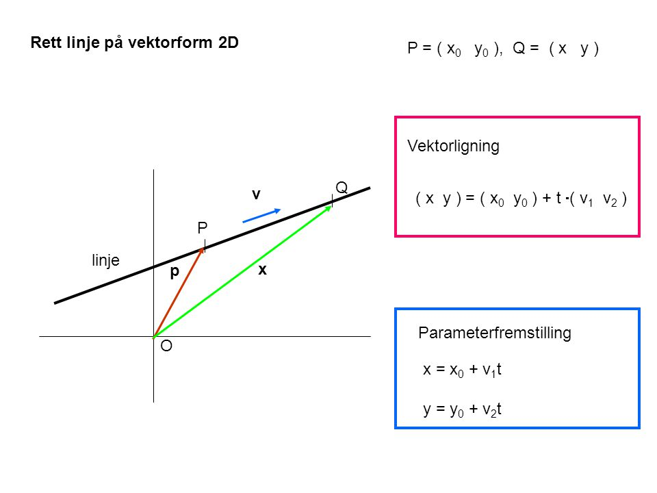 Rett linje på vektorform 2D