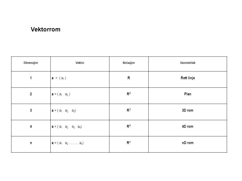 Vektorrom 1 a = ( a1 ) R Rett linje 2 a = ( a1 a2 ) R2 Plan 3