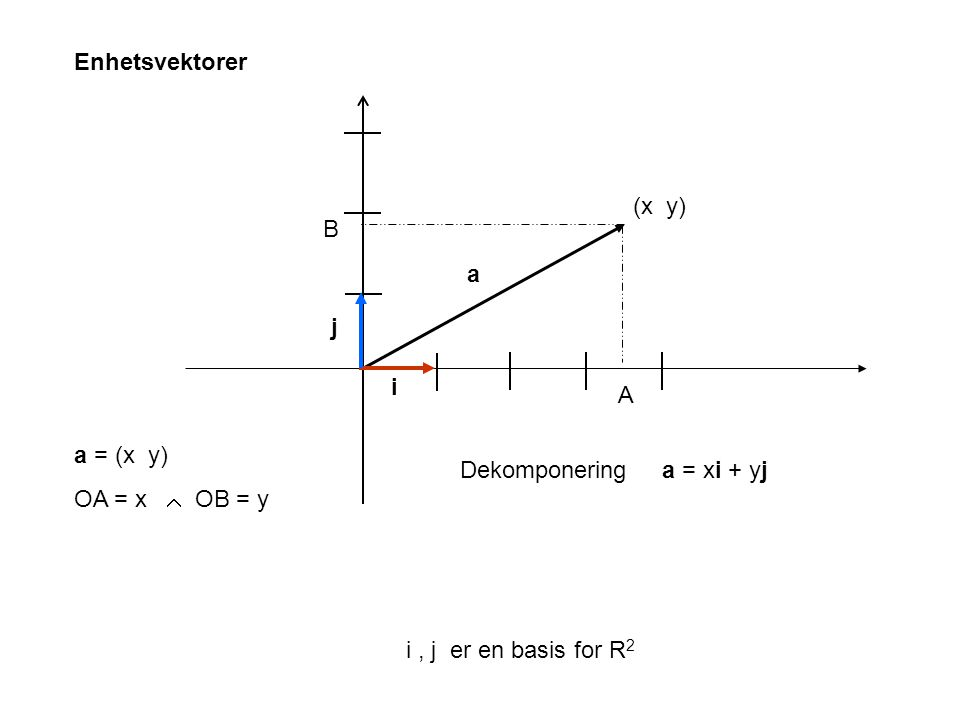 Enhetsvektorer (x y) B. a. j. i. A. a = (x y) OA = x  OB = y. Dekomponering. a = xi + yj.