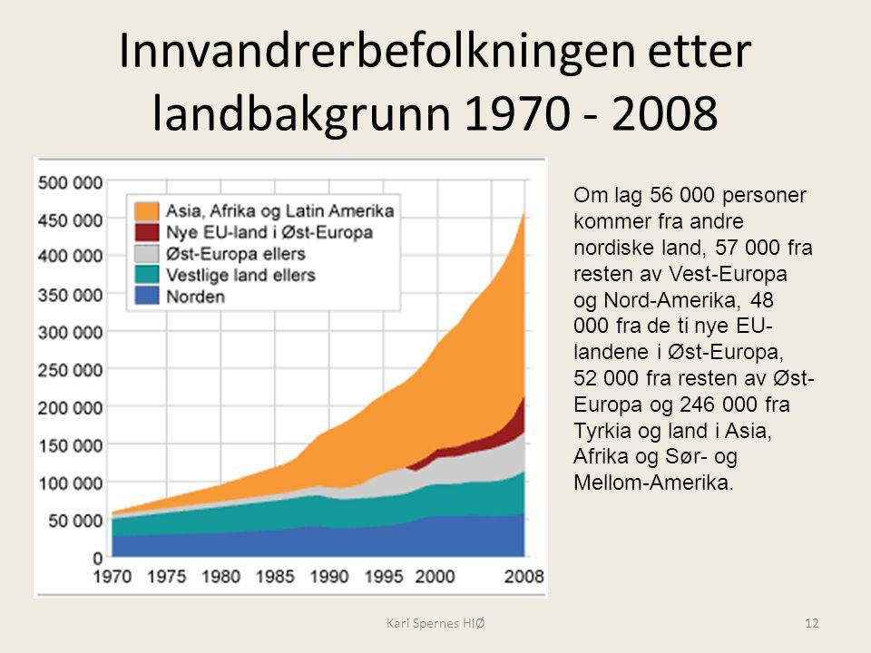 Innvandrerbefolkningen etter landbakgrunn 1970 - 2008