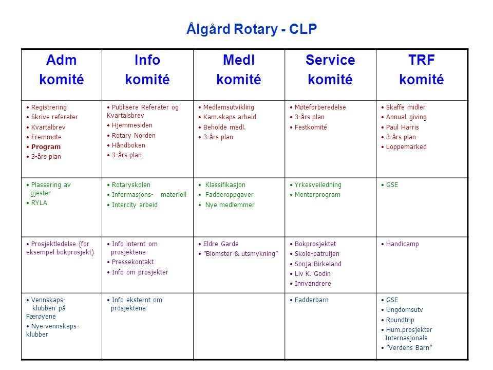 Ålgård Rotary - CLP Adm komité Info Medl Service TRF