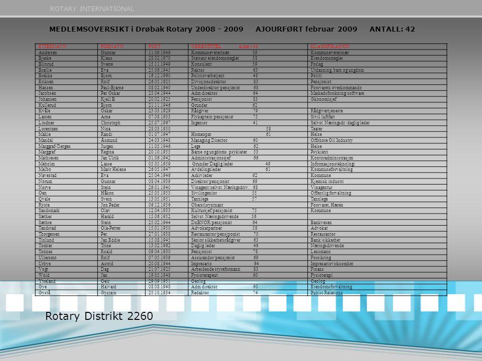 MEDLEMSOVERSIKT i Drøbak Rotary 2008 - 2009 AJOURFØRT februar 2009 ANTALL: 42