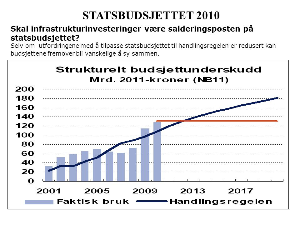 STATSBUDSJETTET 2010 Skal infrastrukturinvesteringer være salderingsposten på statsbudsjettet