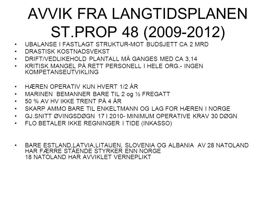 AVVIK FRA LANGTIDSPLANEN ST.PROP 48 (2009-2012)