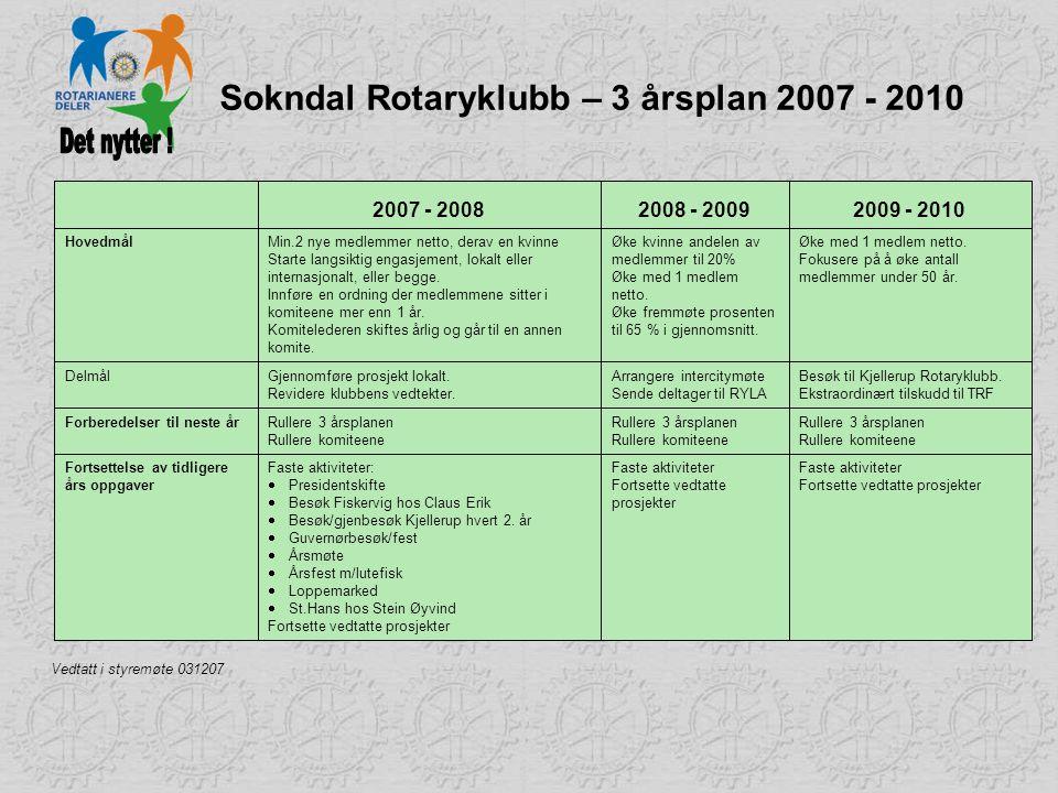 Sokndal Rotaryklubb – 3 årsplan 2007 - 2010