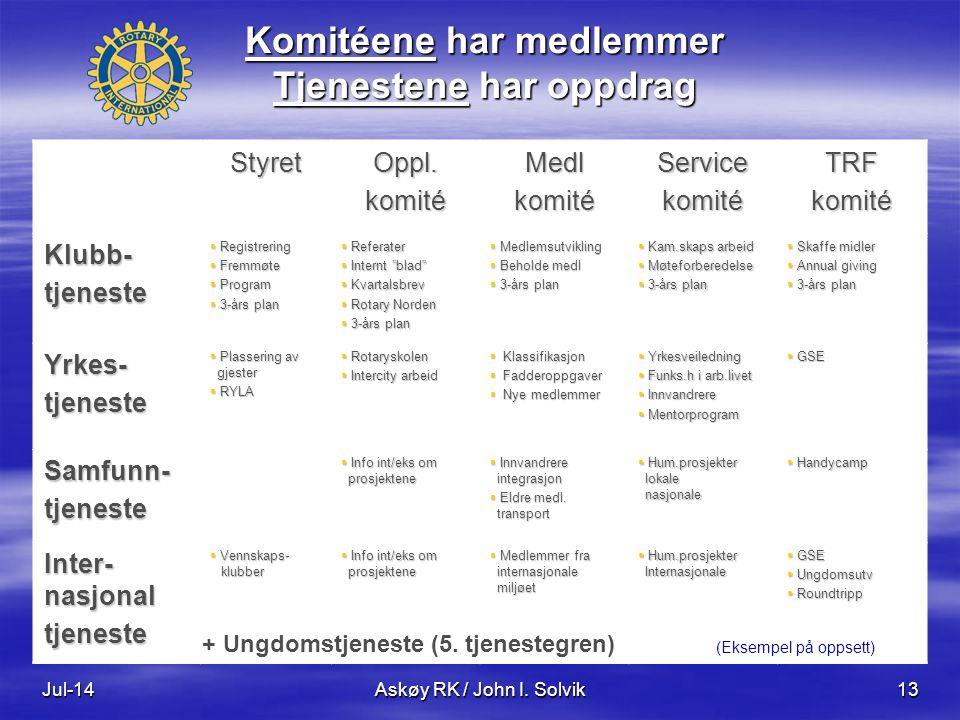 Komitéene har medlemmer Tjenestene har oppdrag