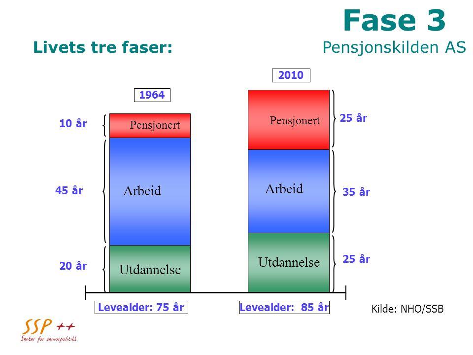 Fase 3 Pensjonskilden AS Livets tre faser: Arbeid Utdannelse