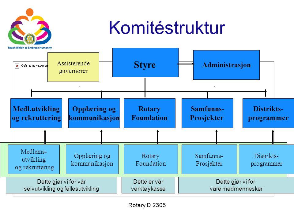Komitéstruktur Styre Administrasjon Medl.utvikling og rekruttering