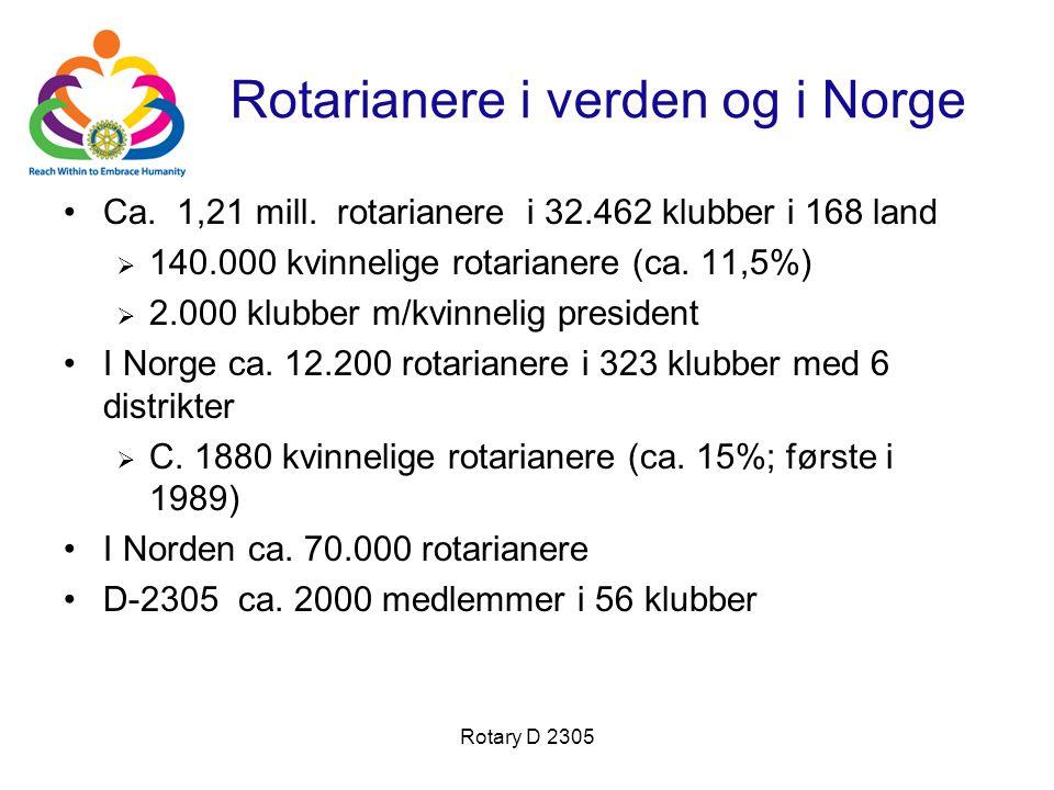 Rotarianere i verden og i Norge