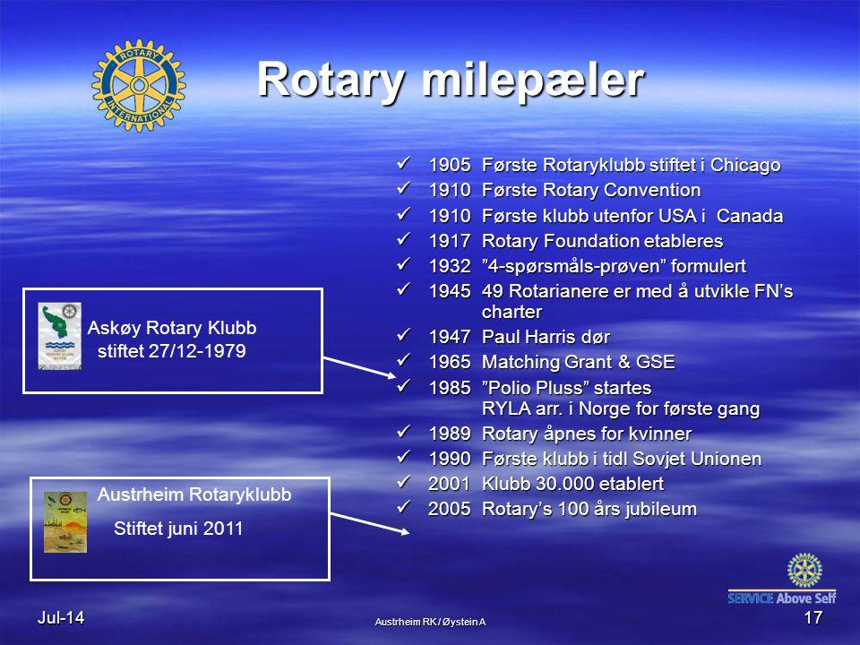Rotary milepæler 1905 Første Rotaryklubb stiftet i Chicago