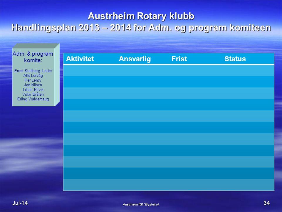 Austrheim Rotary klubb Handlingsplan 2013 – 2014 for Adm