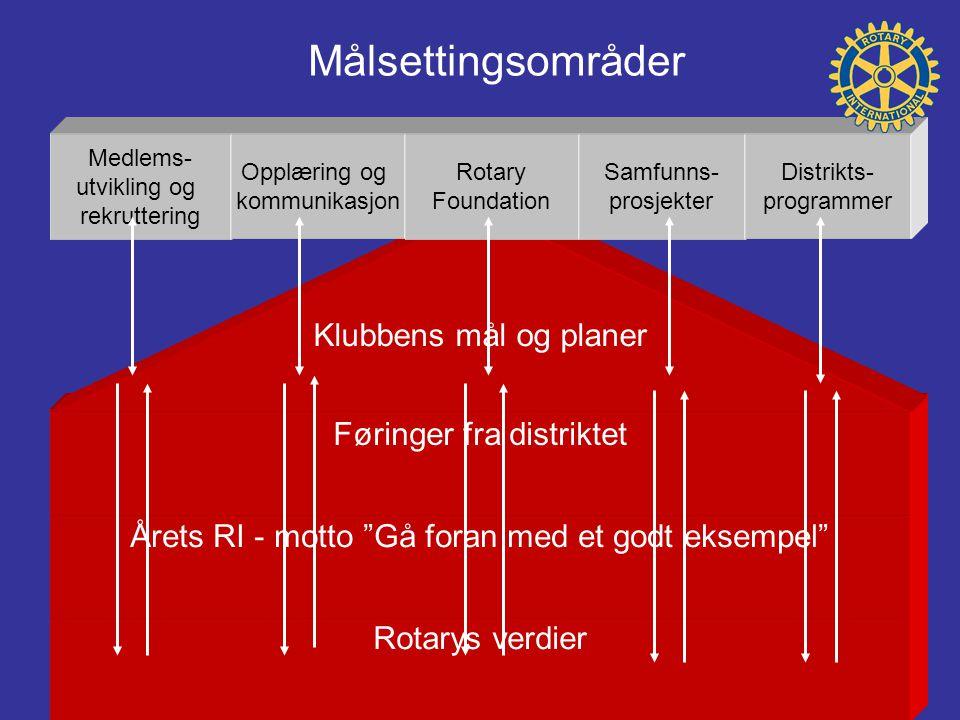 Målsettingsområder Klubbens mål og planer Føringer fra distriktet