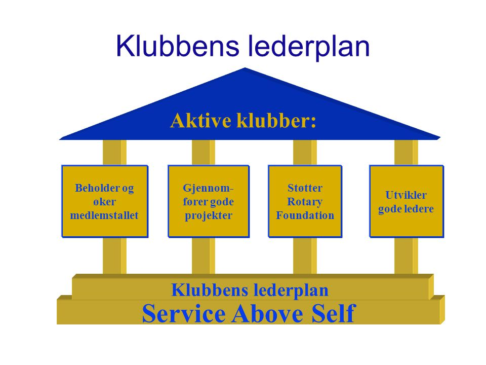 Klubbens lederplan Service Above Self Aktive klubber: