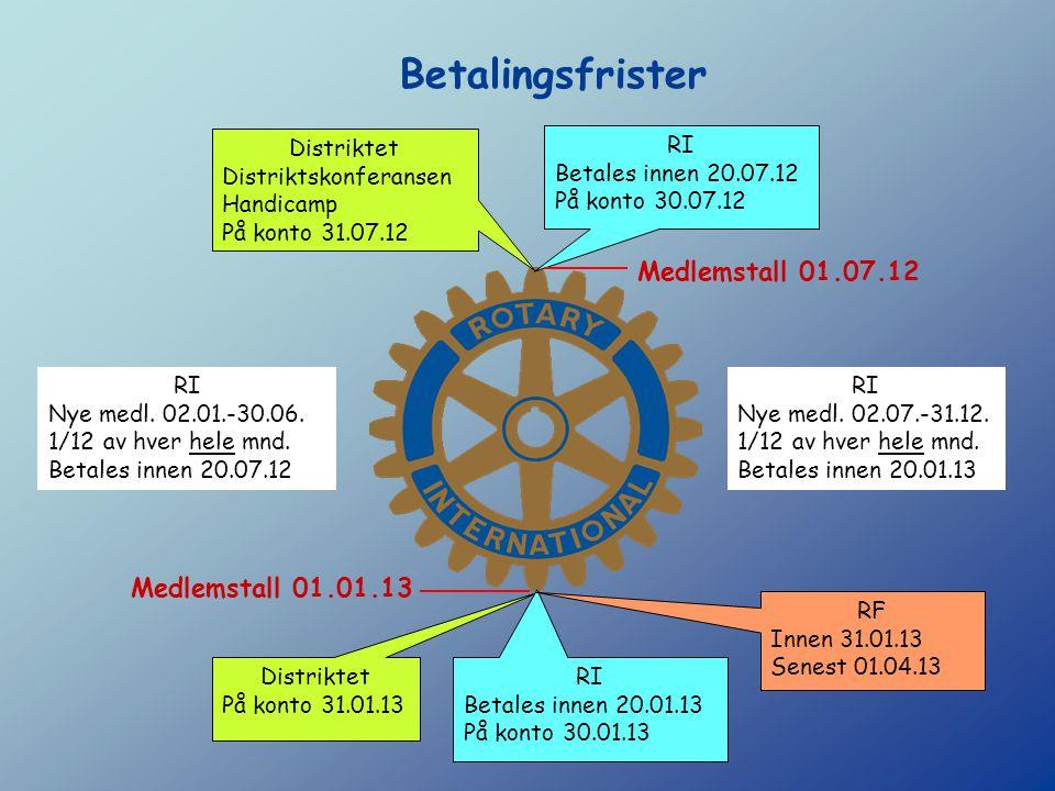 Rotary Foundation Fondsbidrag RF: Anbefaler minst kr 300 pr medlem