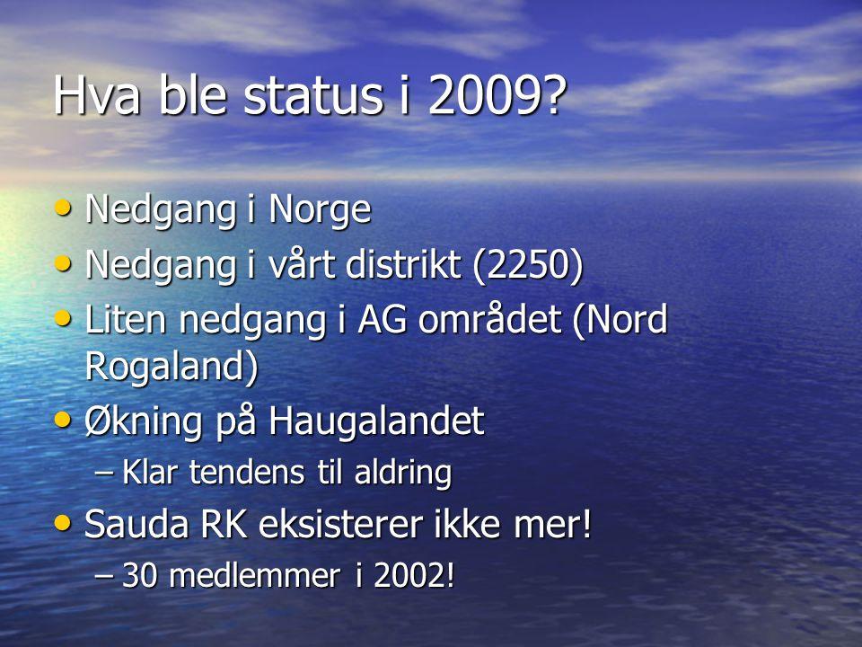 Hva ble status i 2009 Nedgang i Norge Nedgang i vårt distrikt (2250)