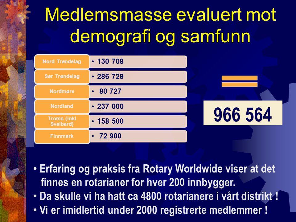 Medlemsmasse evaluert mot demografi og samfunn