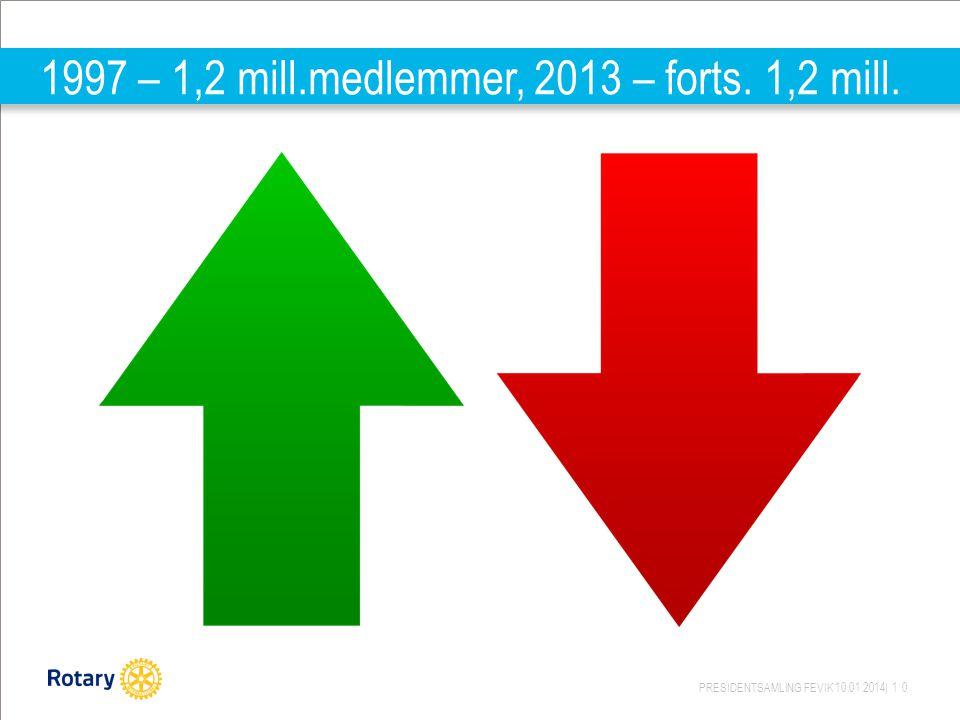 1997 – 1,2 mill.medlemmer, 2013 – forts. 1,2 mill.