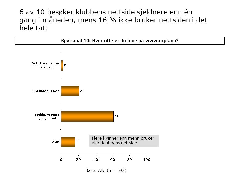 Spørsmål 10: Hvor ofte er du inne på www.nrpk.no