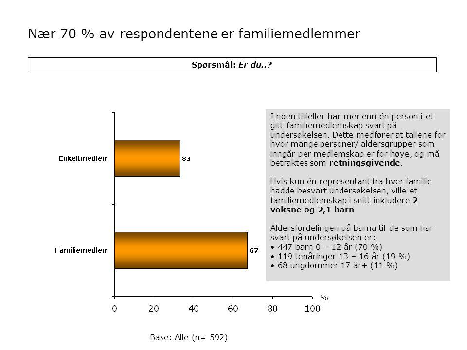 Nær 70 % av respondentene er familiemedlemmer
