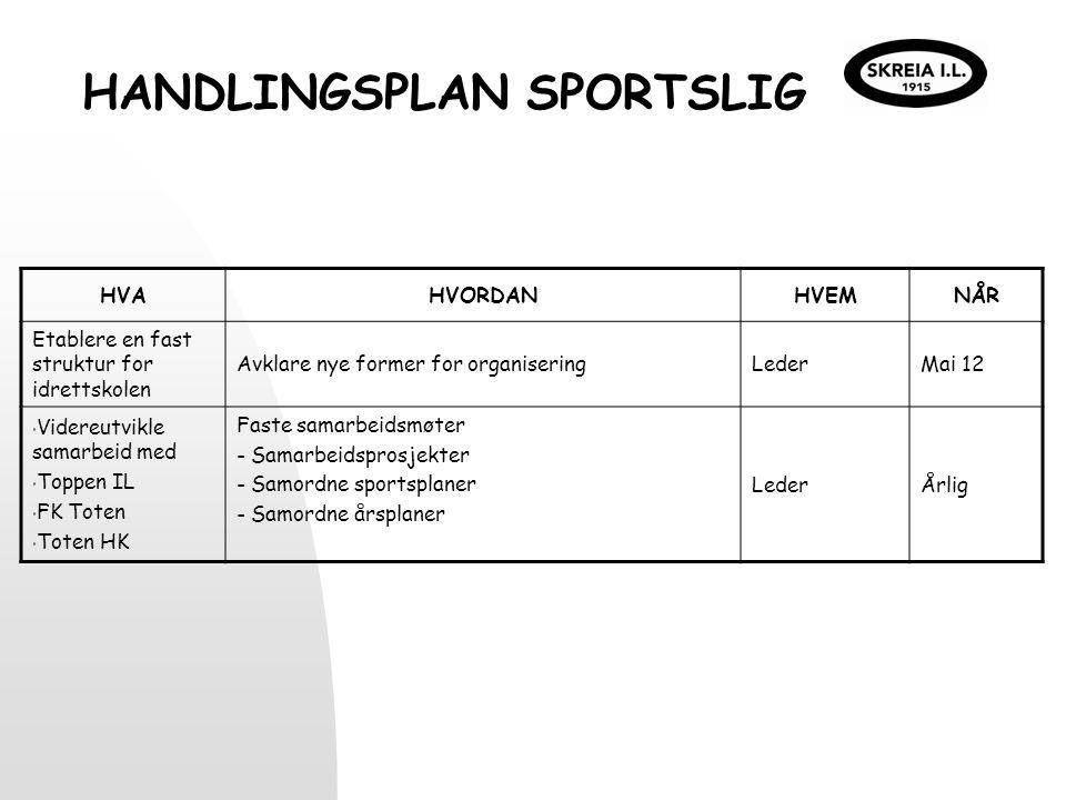 HANDLINGSPLAN SPORTSLIG