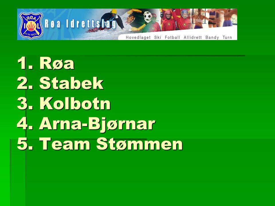 1. Røa 2. Stabek 3. Kolbotn 4. Arna-Bjørnar 5. Team Stømmen