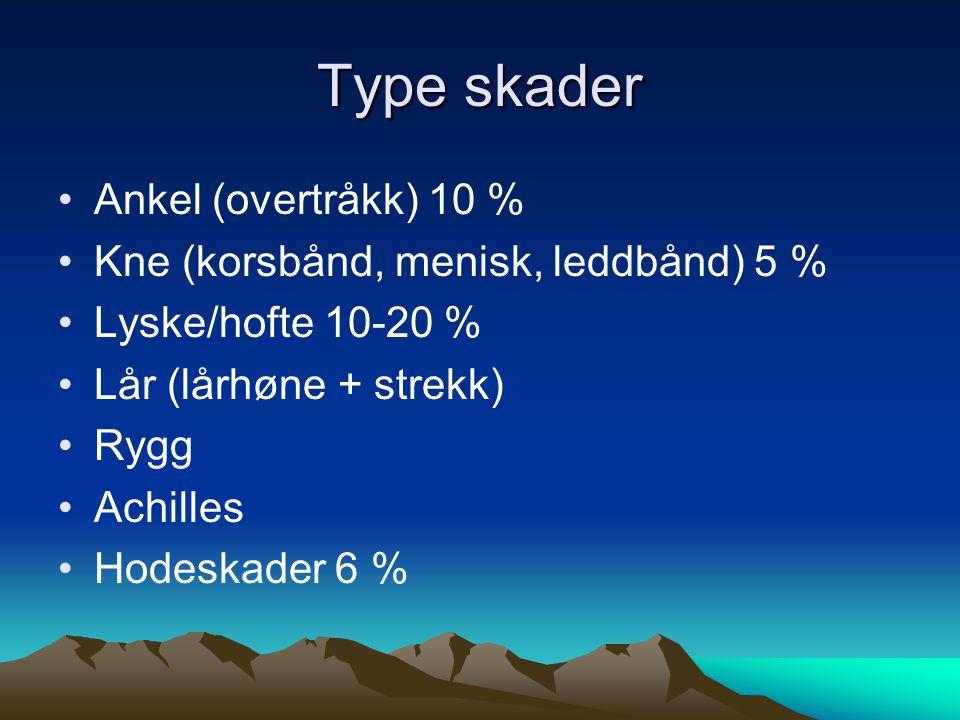 Type skader Ankel (overtråkk) 10 %