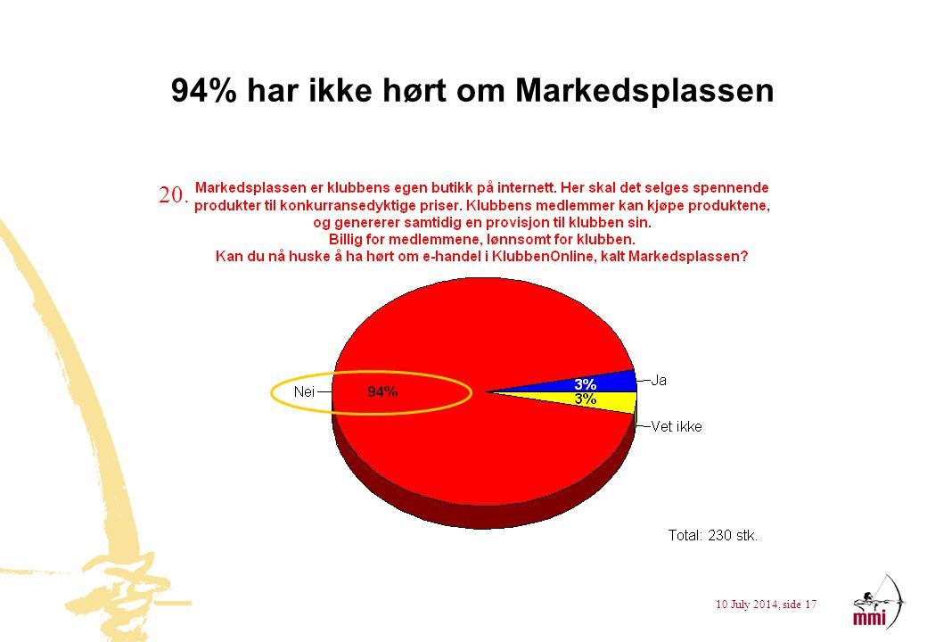 94% har ikke hørt om Markedsplassen