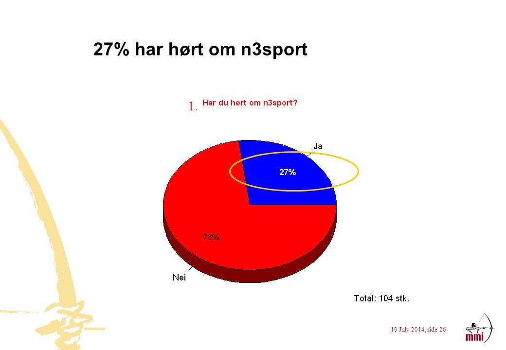 27% har hørt om n3sport 1.