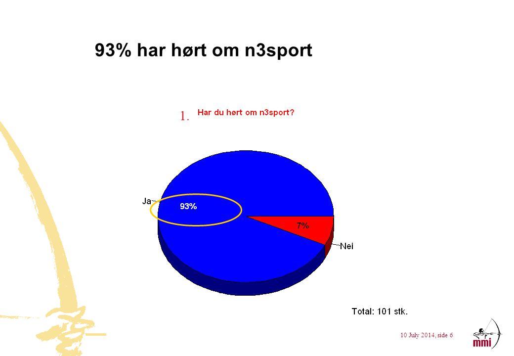 93% har hørt om n3sport 1.