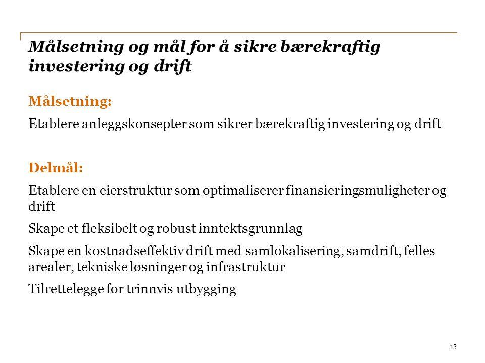 Målsetning og mål for å sikre bærekraftig investering og drift