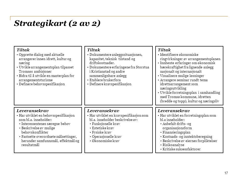 Strategikart (2 av 2) Tiltak Tiltak Tiltak Leveransekrav Leveransekrav