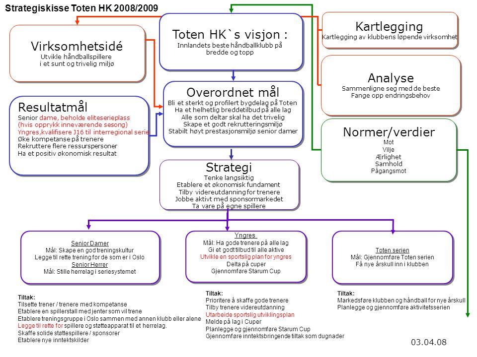 Kartlegging Toten HK`s visjon : Virksomhetsidé Analyse Overordnet mål