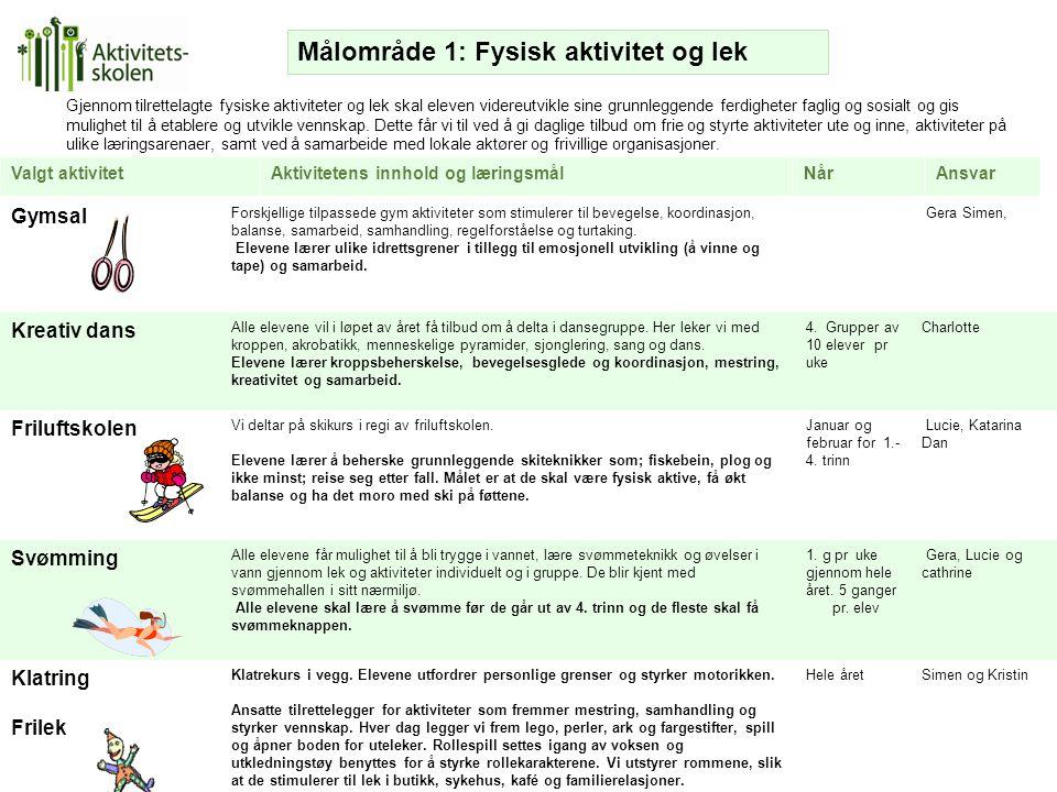 Målområde 1: Fysisk aktivitet og lek
