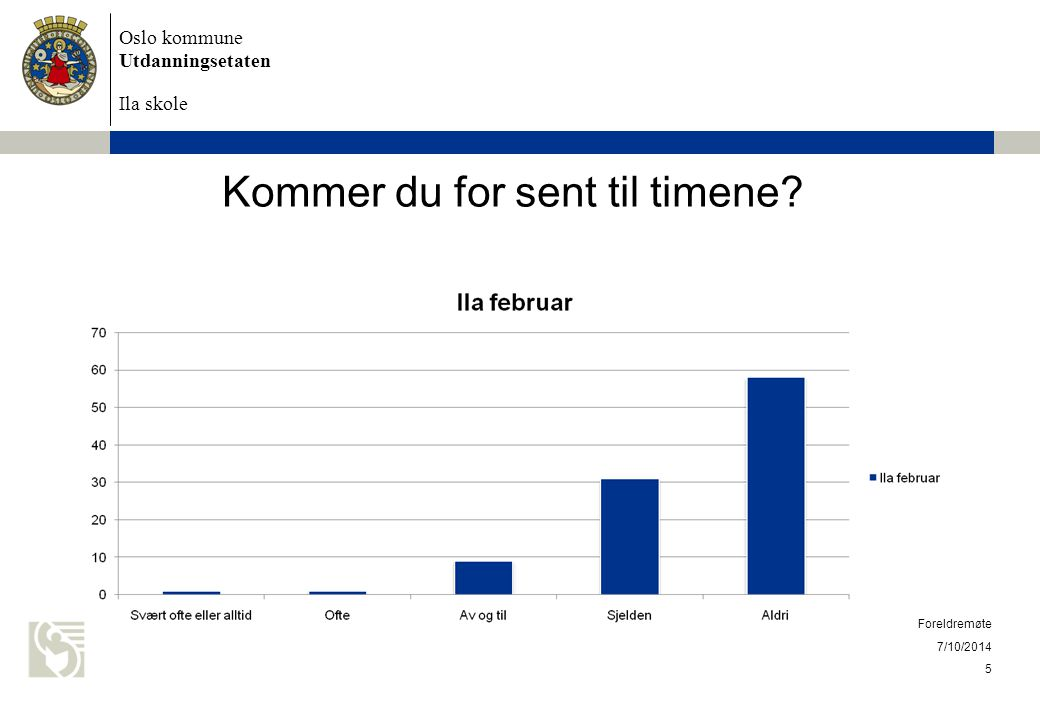 Kommer du for sent til timene