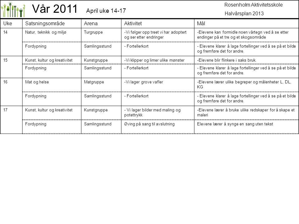 Vår 2011 April uke 14-17 Rosenholm Aktivitetsskole Halvårsplan 2013