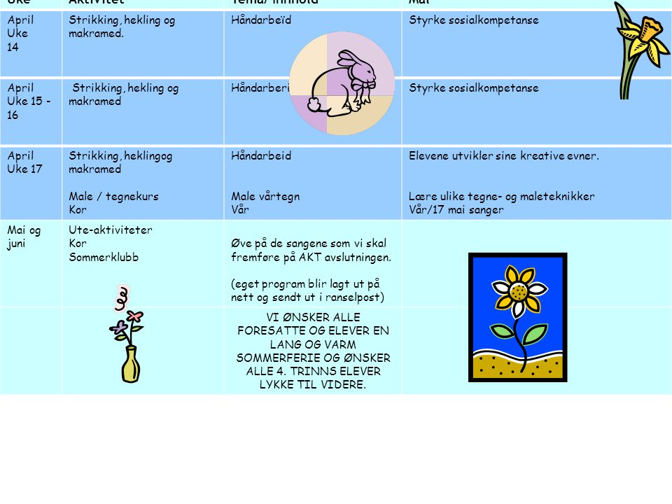 Uke Aktivitet Tema/ Innhold Mål April 14