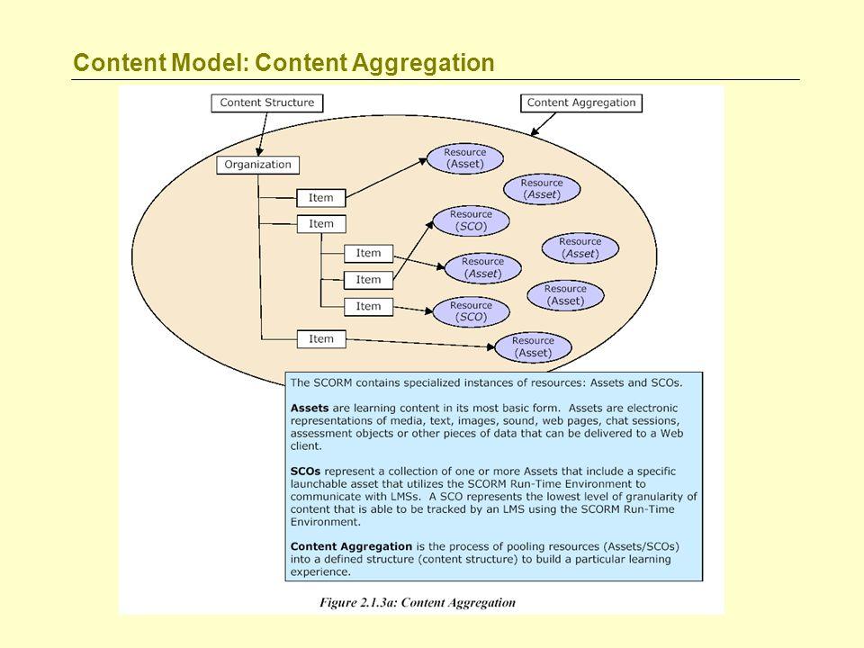 Content Model: Content Aggregation