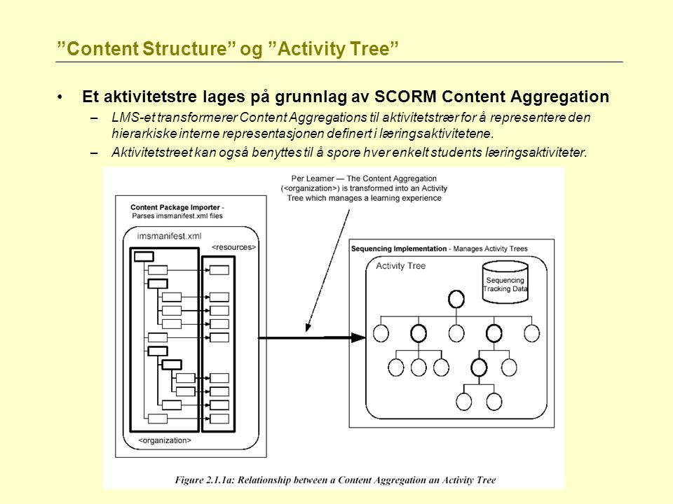 Content Structure og Activity Tree
