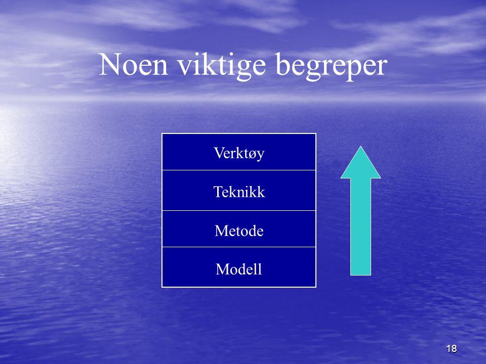 Noen viktige begreper Verktøy Teknikk Metode Modell