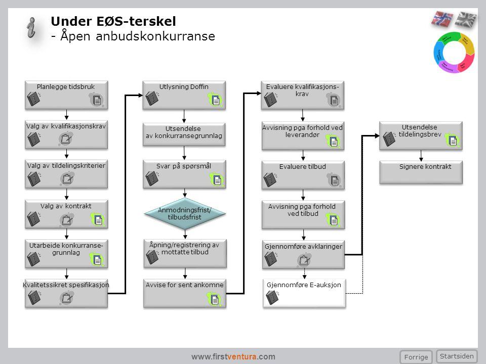 Under EØS-terskel - Åpen anbudskonkurranse