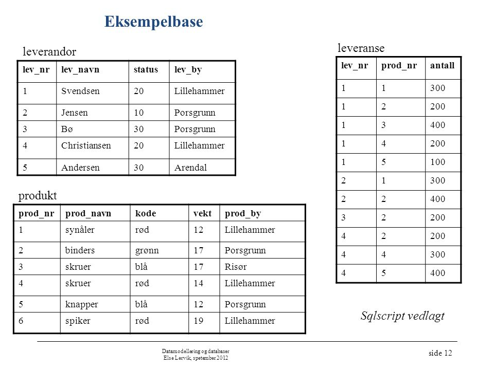 Datamodellering og databaser Else Lervik, spetember 2012
