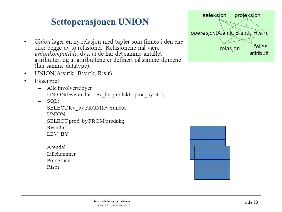 Settoperasjonen UNION
