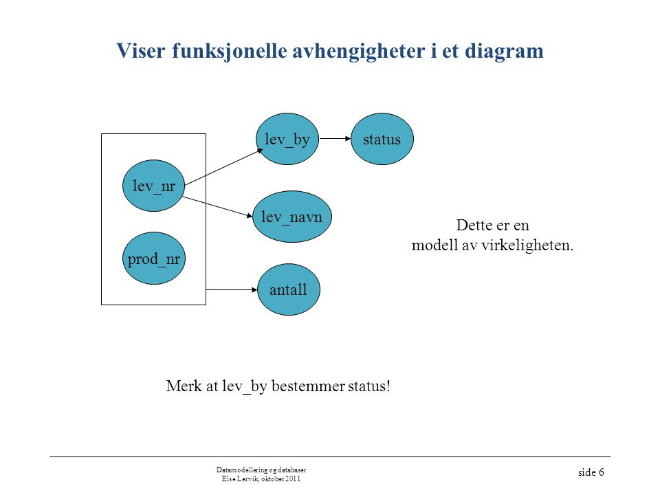Viser funksjonelle avhengigheter i et diagram