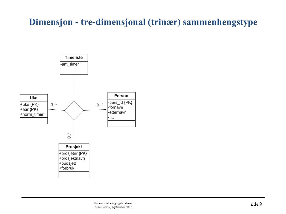 Dimensjon - tre-dimensjonal (trinær) sammenhengstype