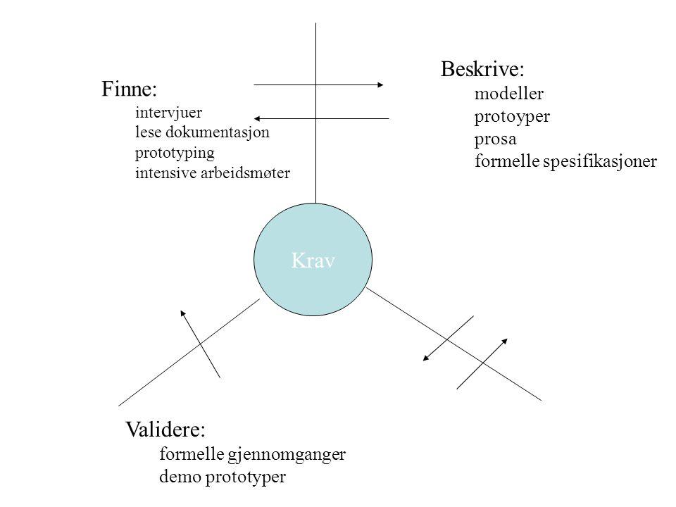 Beskrive: Finne: Krav Validere: modeller protoyper prosa